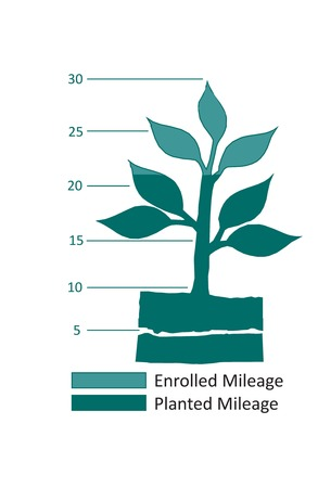 Enrolled mileage :: Planted Mileage